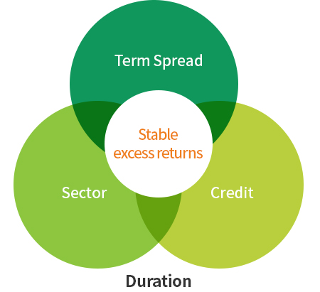 Analyze Term Spread, Sector, and Credit to seek stable excess returns